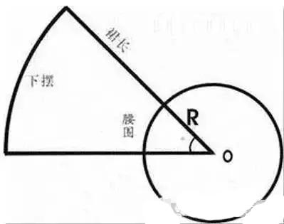 裙子基础制图方法及步骤