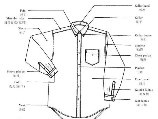 在服装制作中经常需要使用行业中专业的技术用语,熟练的掌握服装