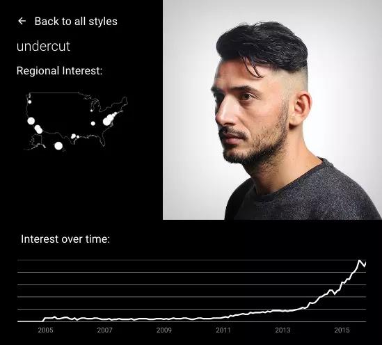 消费趋势调查公司 ESP Trendlab 的 CEO Ellen Sideri 评价说,男士发型的相关产品和服务可能是头发护理行业里一个正在从沉睡中醒来的巨人。