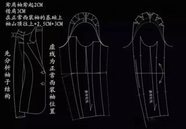 上图为 女装制版结构示意图,虚线为正常西装袖位置,耸肩袖耸起约2cm