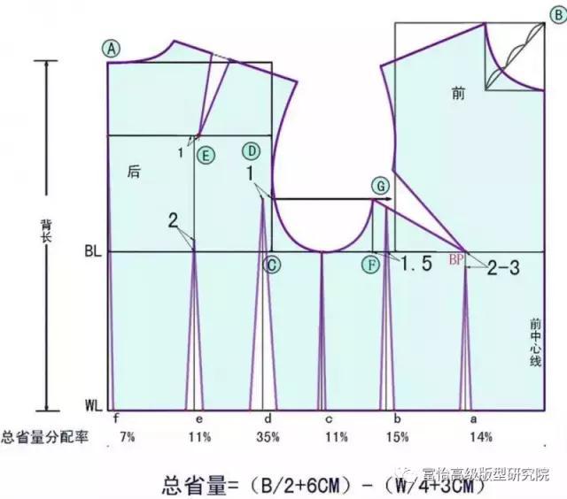 教程 制版技术     1,来源于立体裁剪,是服装最原始,最基本的结构
