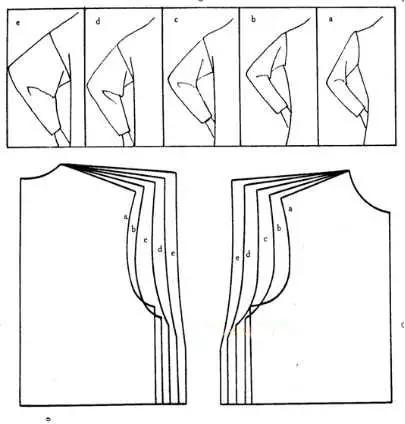 衣身原型在服装结构设计中的应用