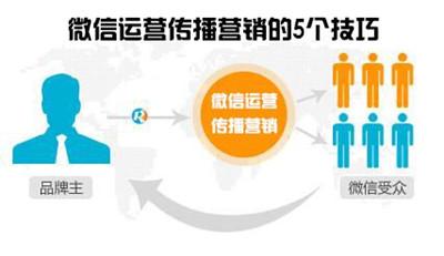 微信营销传播