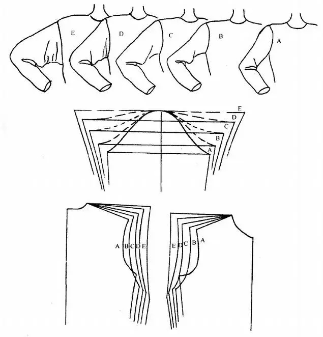 高袖山的袖子结构,对应的袖窿应深度浅