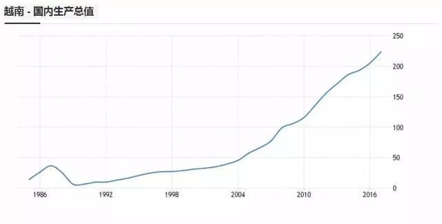 仅此中国和印度,越南世界第三大纺织品出口国!