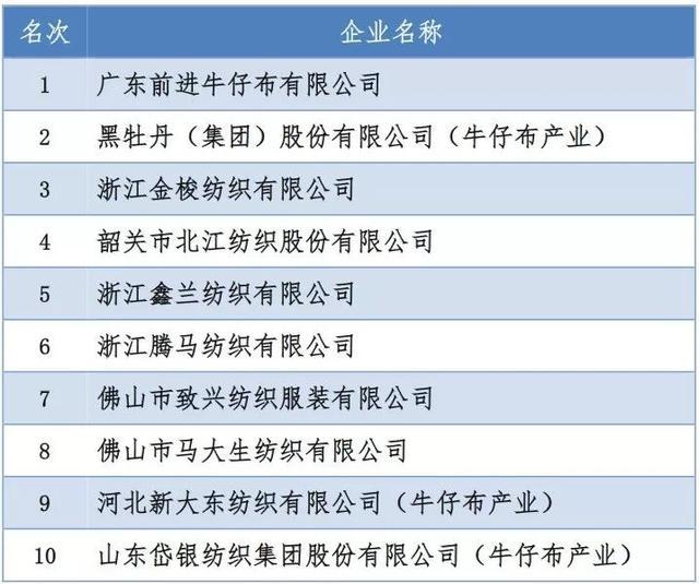 榜单 | 2018年棉纺织行业分类产品主营收入谁是排头兵?(非棉纱、色纺纱、色织布、牛仔布)