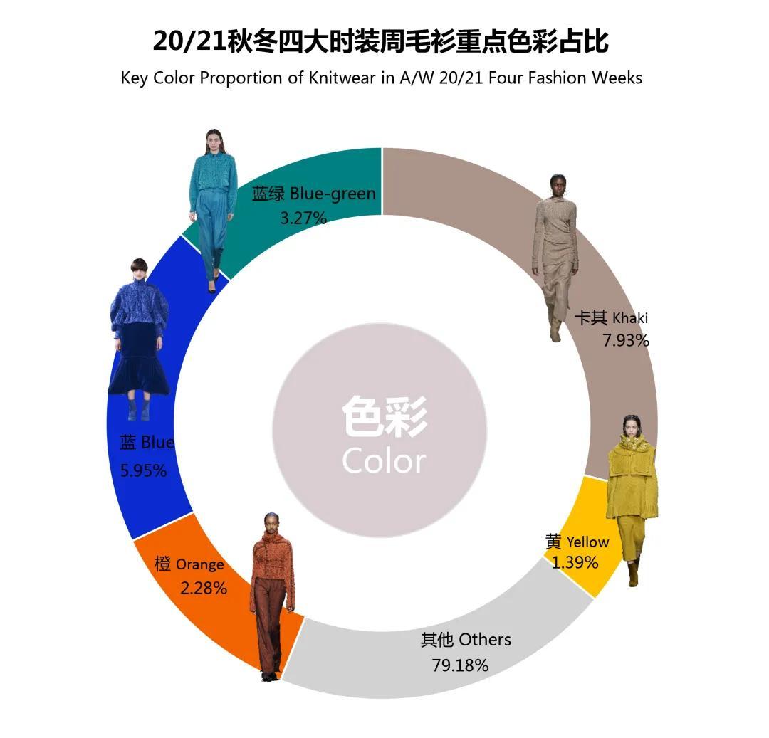 那些名为智慧的流行色 四大时装周最新色彩趋势(图4)