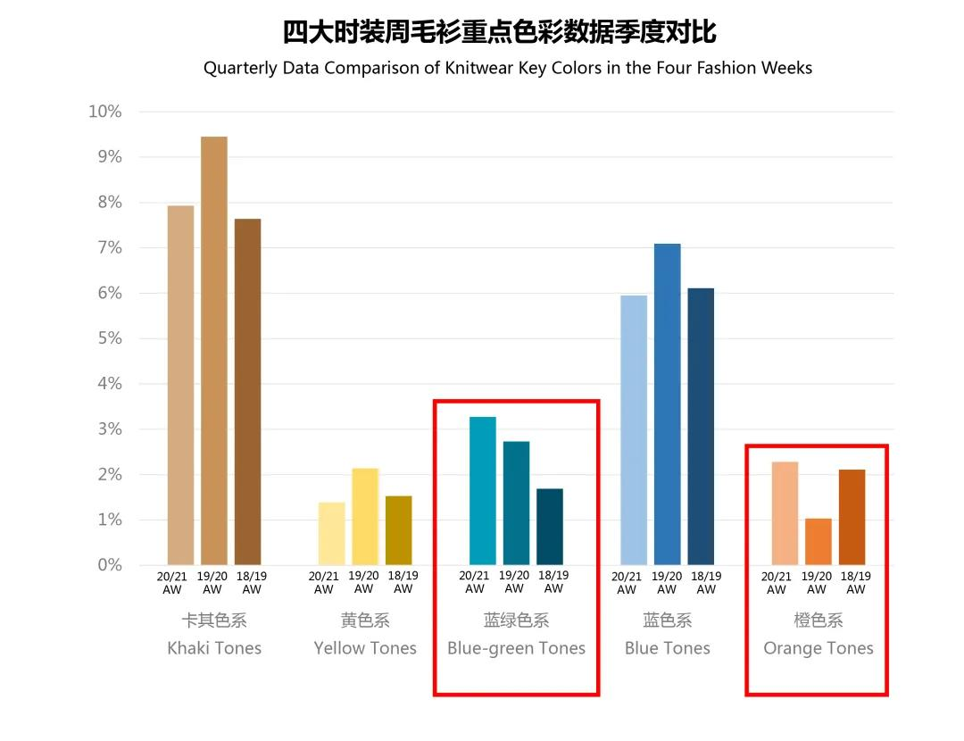 那些名为智慧的流行色 四大时装周最新色彩趋势(图3)