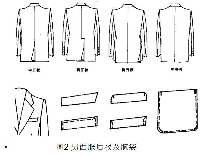 男西装制版图