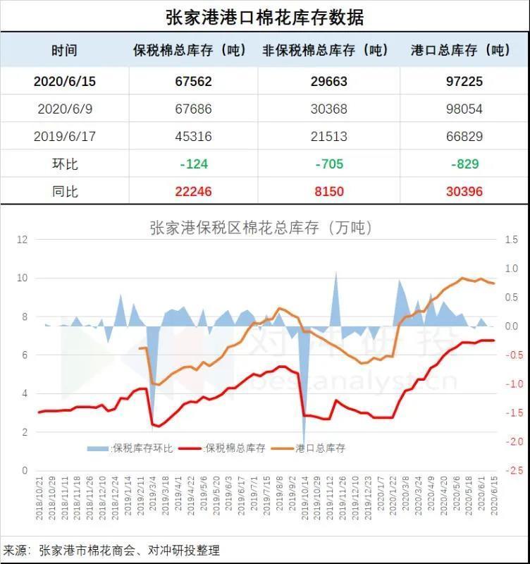 张家港:进口棉库存97225吨 环比-829吨