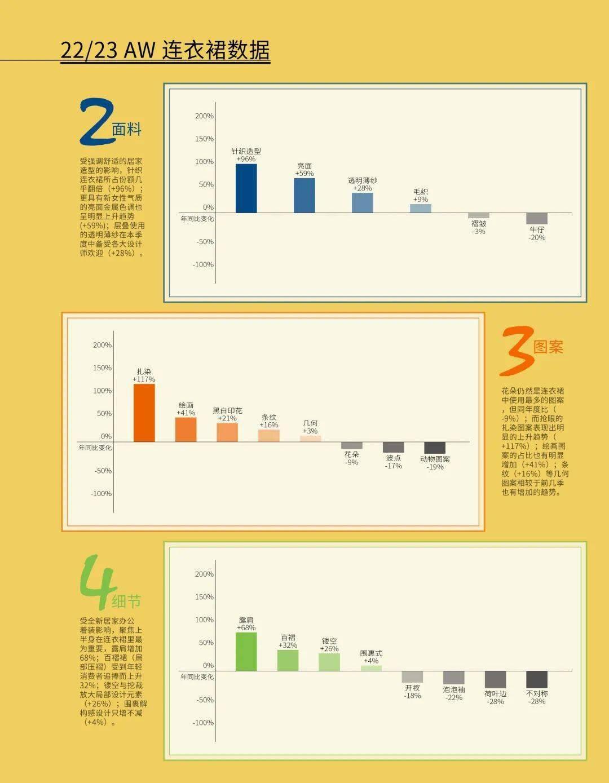 2022/23秋冬连衣裙趋势,设计师必看!(图3)