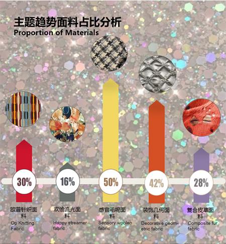 感官饥饿   2022/23秋冬女装主题面料趋势(图3)