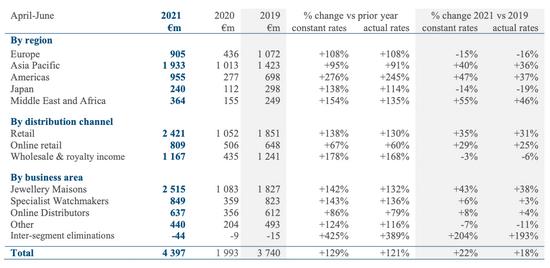 历峰集团2022年第一季度财报