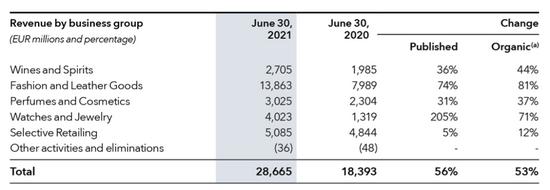 LVMH集团2021年上半年财报