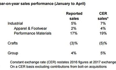 英国面料生产集团 Coats年销售15亿美元