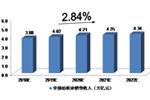 2018-2022年中国纺织业发展预测分析