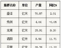 2018年前3季度长丝织造行业经济运行:产量稳增,结构优化
