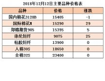 国内棉花市场略有回暖 国际棉花市场需求看增