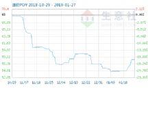 1月27日涤纶POY商品指数为57.53