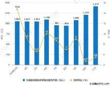 2018年中国纺织行业发展现状及趋势分析 加强科技创新提升产品研发能力