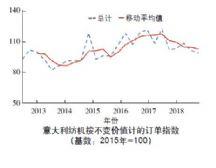 意大利纺机:2019年第 1 季度订单有所下降