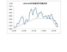 粘胶短纤:价格跌破历年来低位同时,行业产能利用率也降至最低