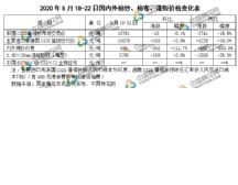 国内棉价小幅上行 下游棉纱价格企稳(2020年5月18-22日)