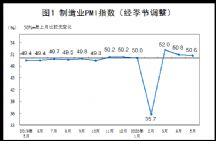2020年5月中国制造业采购经理指数(PMI)为50.6%