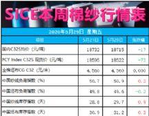 �Q易商投�C需求恢�� 4月棉��M口�p少1/3