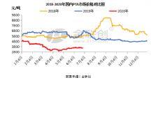 PTA:上半年市场综述及下半年市场展望