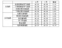 2020年7月全国纺织服装专业市场景气指数与6月相比有所回升