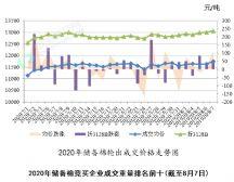 郑棉震幅加大 企业理性竞拍(2020年8月3日-7日)