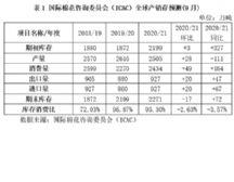中��棉花市�鲈�螅�2020年9月)