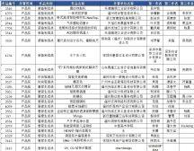 """2020""""市长杯""""中国(温州)工业设计大赛产品奖复赛入围名单"""