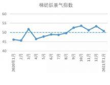 2021年1月中国棉纺织行业景气报告