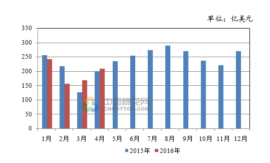 2016年4月我国纺织品服装出口额同比增长4.95%