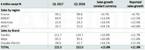 受中、美消费者追捧 SMCP一季度增长超预期