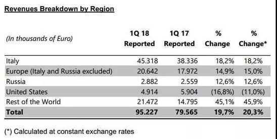 Moschino布局中国线下零售 业绩大涨