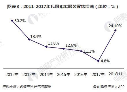 图表3:2011-2017年我国B2C服装零售增速(单位:%)