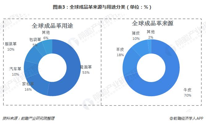 图表3:全球成品革来源与用途分类(单位:%)
