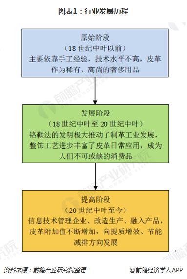 图表1:行业发展历程