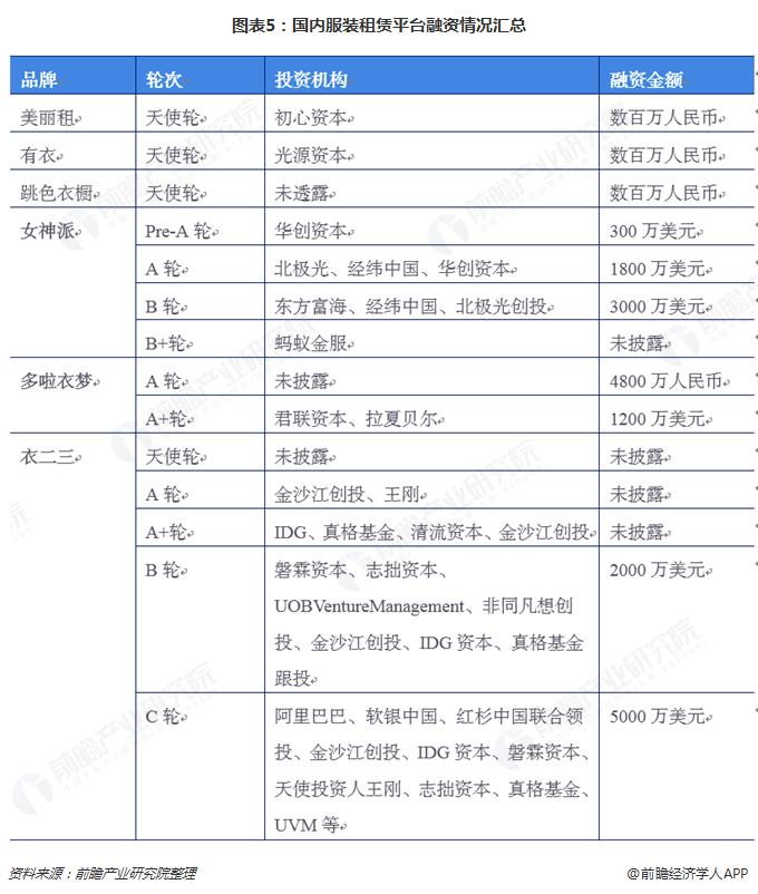 图表5:国内服装租赁平台融资情况汇总