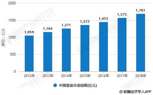 2012-2018年中国童装市场规模统计情况及预测