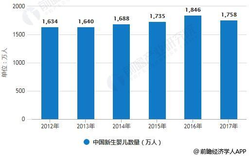 2012-2017年中国新生婴儿数量统计情况