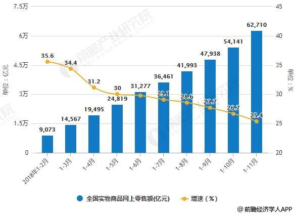 2018年1-11月全国网上零售额统计及增长情况