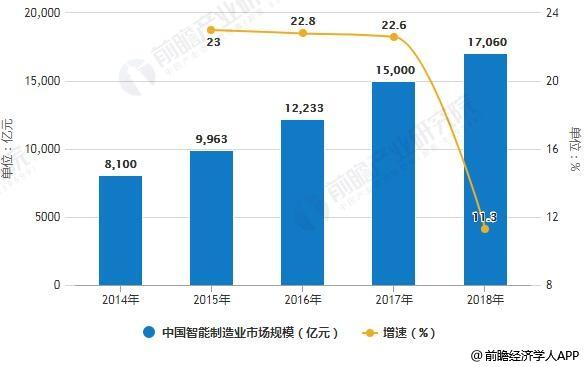 2014-2018年中国智能制造业市场规模统计及增长情况预测