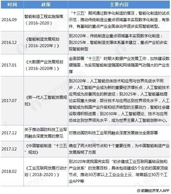 中国智能制造业相关政策