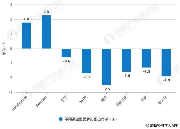 2012-2017年不同运动鞋品牌市场占有率统计情况