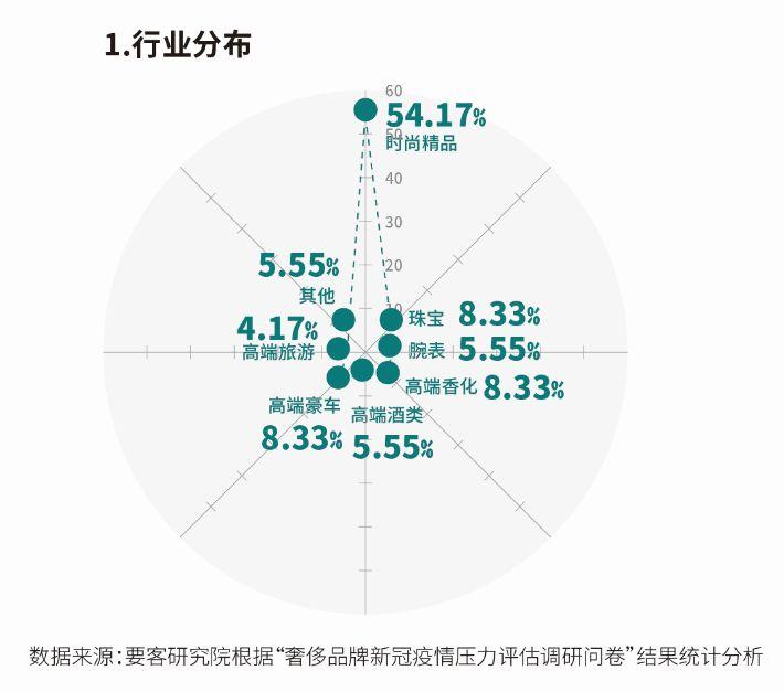 2020国际奢侈品牌在华新冠疫情压力评估报告发布