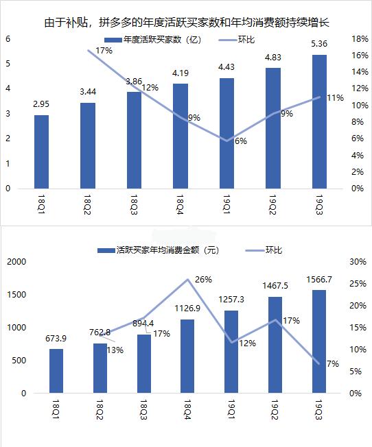 业绩前瞻 | 拼多多Q4亏损预期将收窄,2019全年GMV有望破万亿
